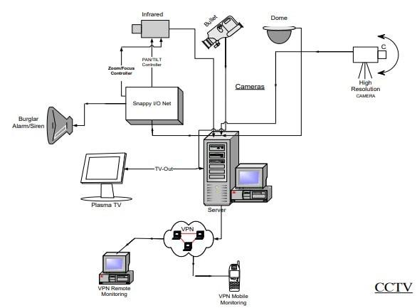 سیستم دوربین مداربسته (CCTV )