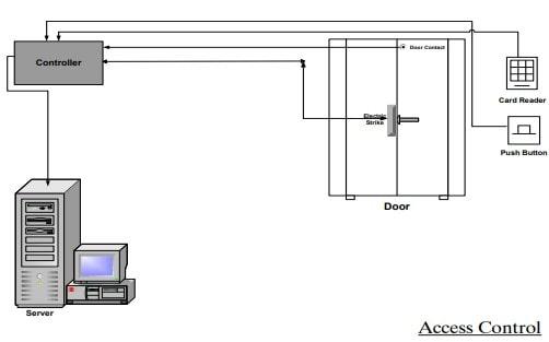 سیستم کنترل دربها (Key Less )