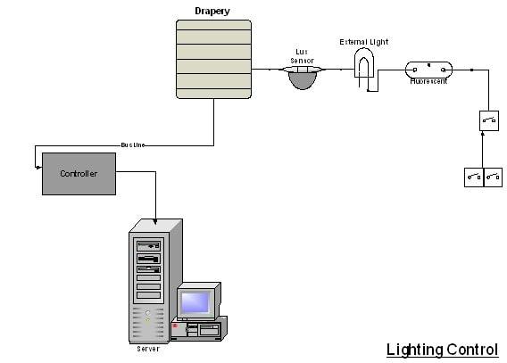 سیستم کنترل روشنایی(Lighting Control )